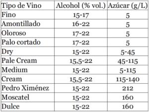 azucar y alcohol vinos jerez